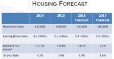 Housing Forecast Graph
