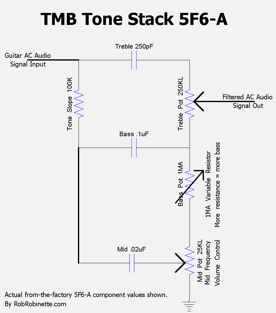 medium resolution of guitar ac signal voltage enters the tone stack at upper left and flows through all three tone caps note the bass pot is wired as a variable resistor while
