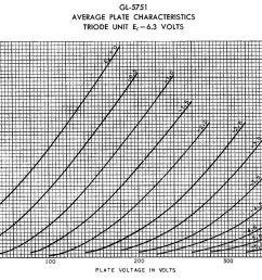 12ay7 chart 5751 chart 12au7 chart 12at7 chart 12bh7a chart 6v6gt chart [ 1428 x 1028 Pixel ]
