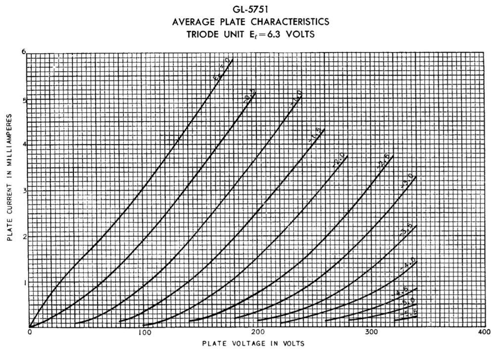 medium resolution of 12ay7 chart 5751 chart 12au7 chart 12at7 chart 12bh7a chart 6v6gt chart