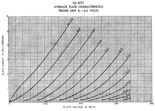 small resolution of 12ay7 chart 5751 chart 12au7 chart 12at7 chart 12bh7a chart 6v6gt chart