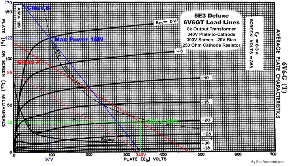 medium resolution of 5e3 deluxe 6v6gt pentode power tube