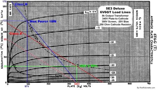 small resolution of 5e3 deluxe 6v6gt pentode power tube