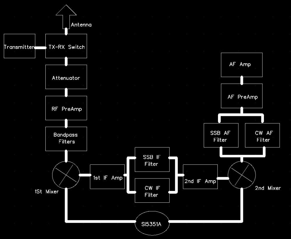 medium resolution of the building blocks of amateur radio