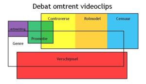 Debat omtrent videoclips