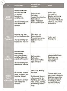 Abbildung 1 Die Prosumenten-Typen im Überblick (Quelle eigene Darstellung)