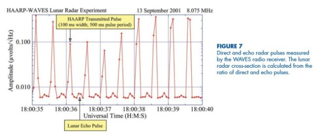 Direct and echo radar pulses measured by the WAVES radio receiver