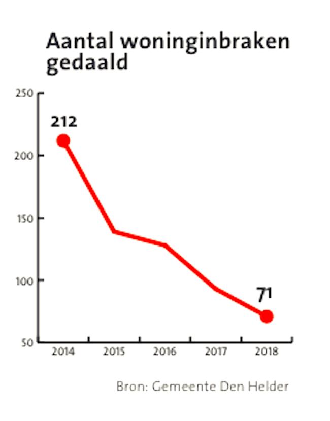 Aantal woninginbraken gedaald 2014-2018 (foto NHD)
