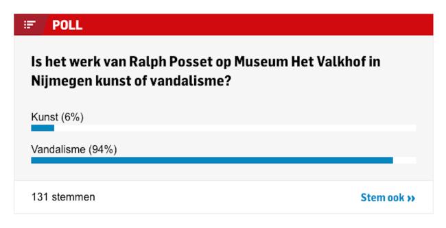 Is het werk van Ralph Posset op Museum Het Valkhof in Nijmegen kunst of vandalisme? (foto BD)