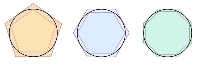Cirkel met in- en omgeschreven veelhoeken (foto Wikipedia)