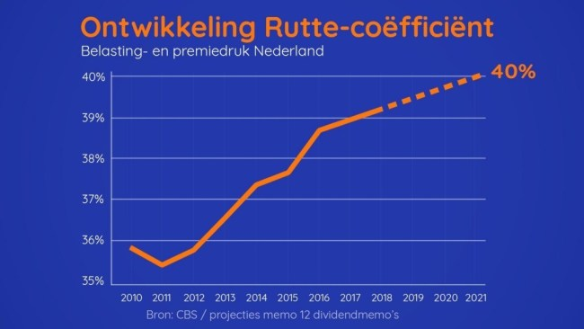 Ontwikkeling Rutte coëfficient (foto CBS)