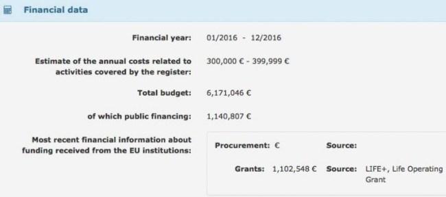 EUrope subsidie Oceana (foto Interessante Tijden)