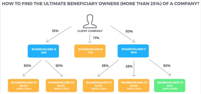 Via 'trusts' en holdings kun je verhullen dat 1 natuurlijke persoon alle besluiten neemt (Ultimate Beneficiary Owner) (foto Interessante Tijden)
