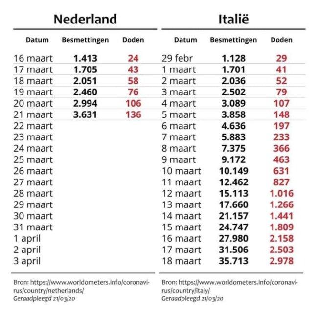 Aantal besmettingen en doden Corona Virus Nederland   Italië (foto worldofmeters.info