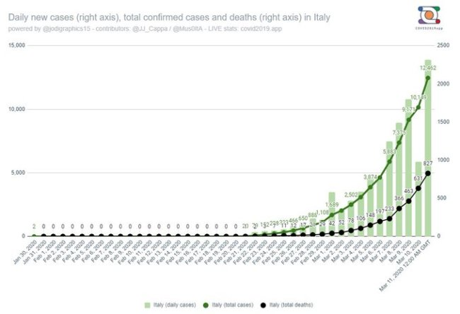 Italy daily new cases (right axis), total confirmed cases and deaths (right axis) in Italy (foto Twitter)