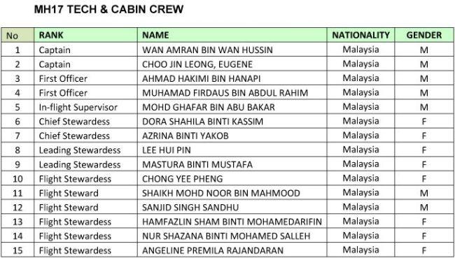 MH17 Tech & Cabin Crew (foto The Star)