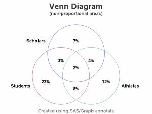 Custom Venn Diagram