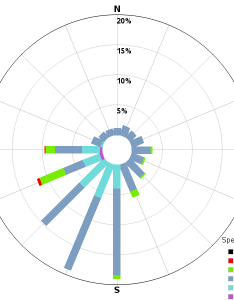 Windrose plot using polar graph also flight direction chart custom sas rh robslink