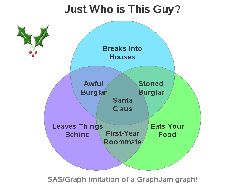 santa claus venn diagram