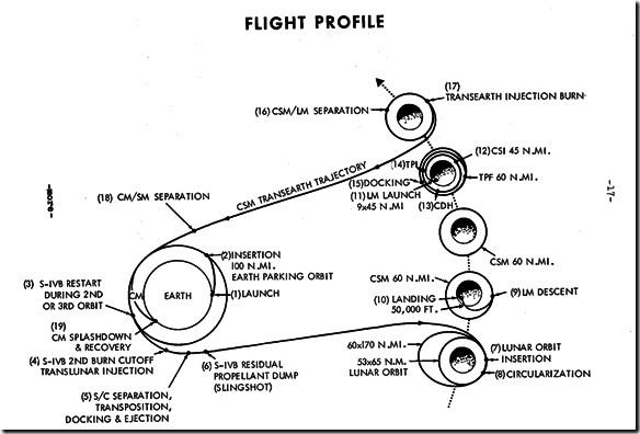 flight-profile-p17