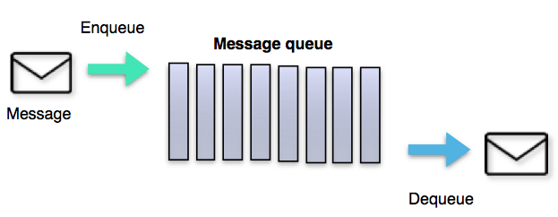 message_queue