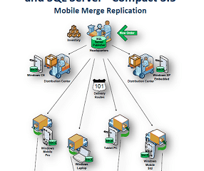 Merge Replication Archives - Rob Tiffany