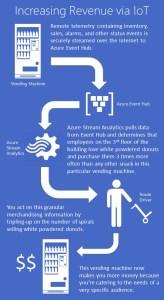 IoT Merchandising Infographic