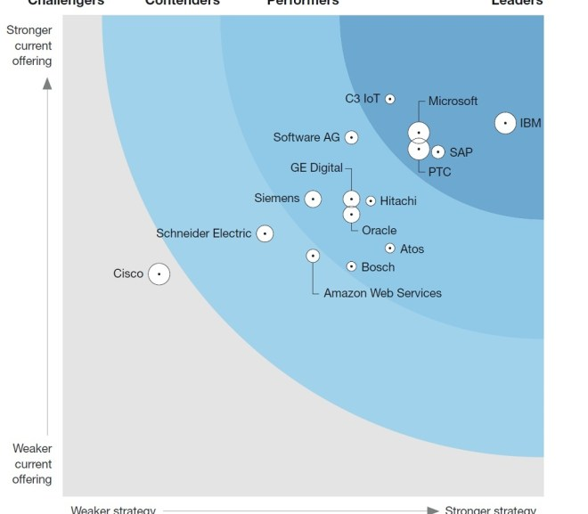 """Hitachi Named a """"Strong Performer"""" in Forrester Wave for IIoT Platforms"""