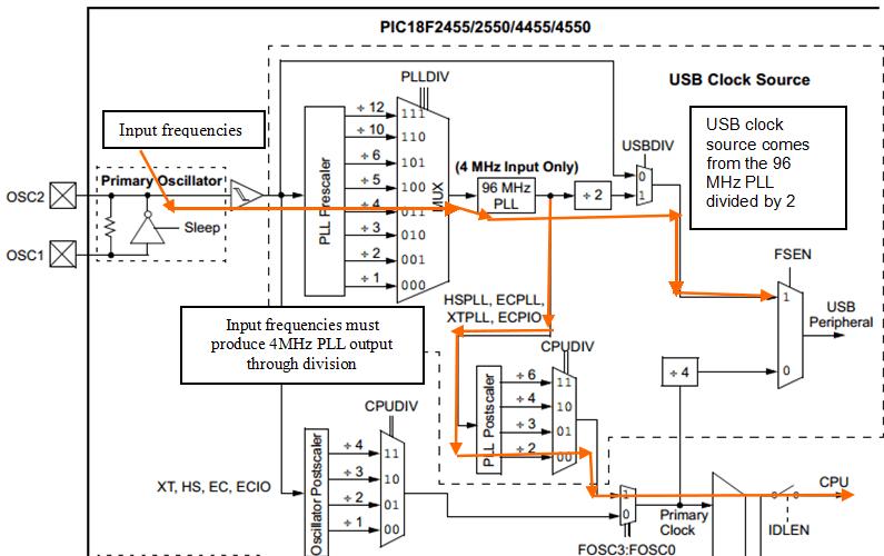 PIC16F VS PIC18F:Analysis of PIC Mid-Range 8 bit family