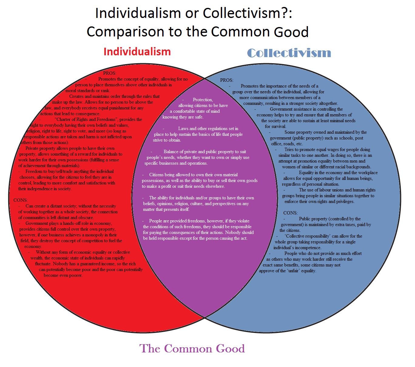 hight resolution of individualism or collectivism venn diagram