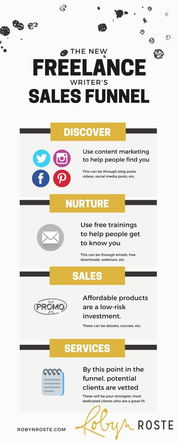 The new freelance writer's sale funnel by Robyn Roste. First level, discovery. Second level, nurture. Third level, small product sales. Fourth level, high-priced services.