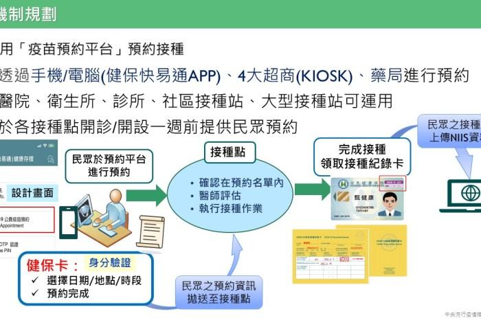 受保護的內容: 台北防疫資訊連結筆記