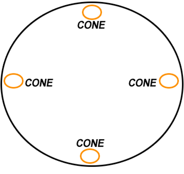 Cones on a Circle