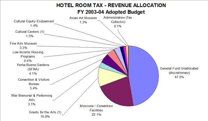 San Francisco Hotel Room Tax Revenue Allocation