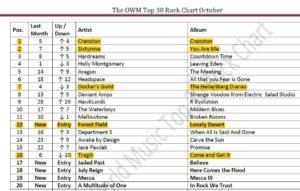 omwr-rockchart-2016-10