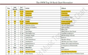 november OMWR rock top 30 chart