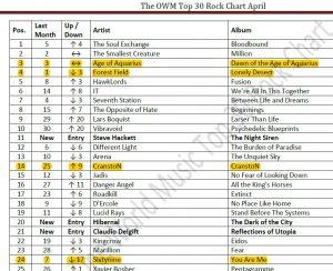 2017 04 Top 30 Rock Chart.