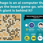 alphago is an ai computer that plays the board game go. which tech giant is behind it?