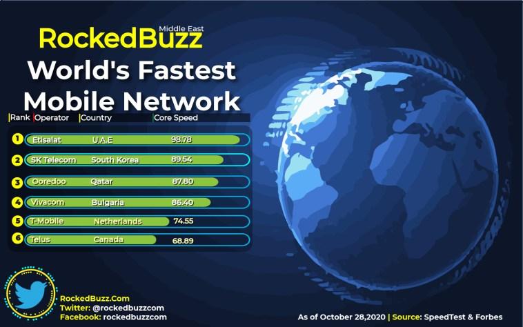 World's Fastest Mobile Network