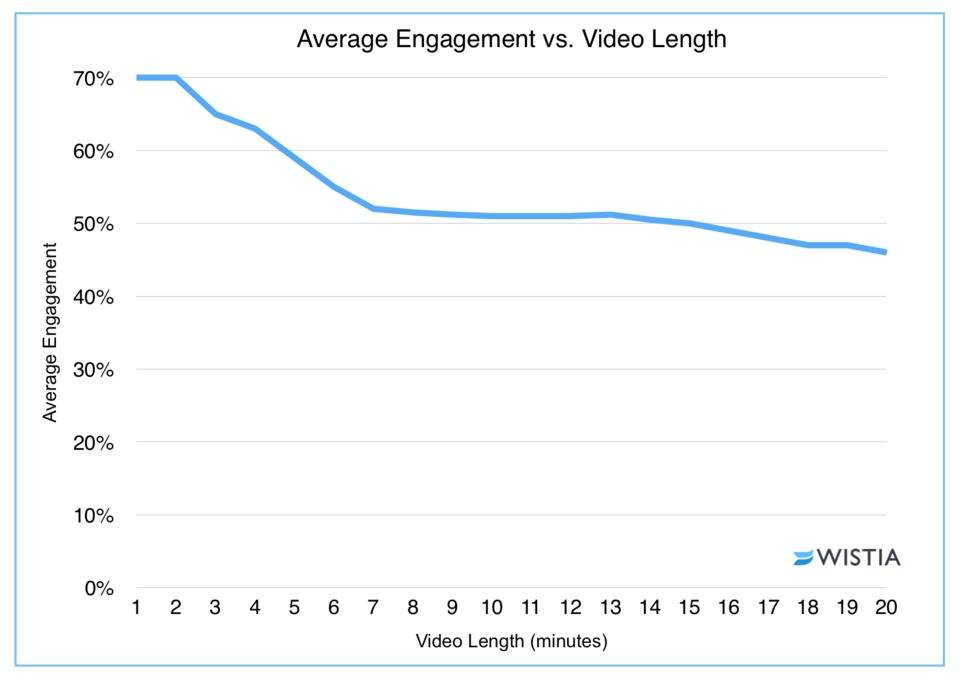engagement vs video length