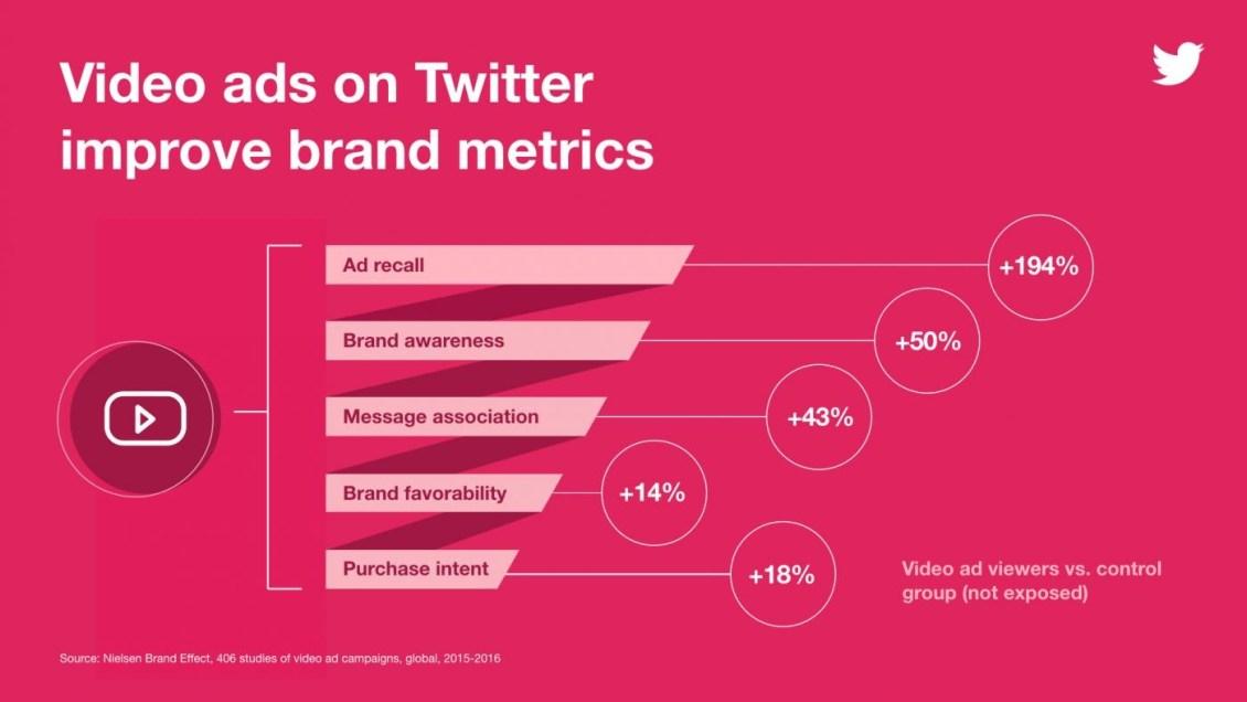 Twitter Video Ads statistics