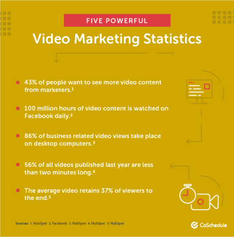 Video marketing statistics for 2018