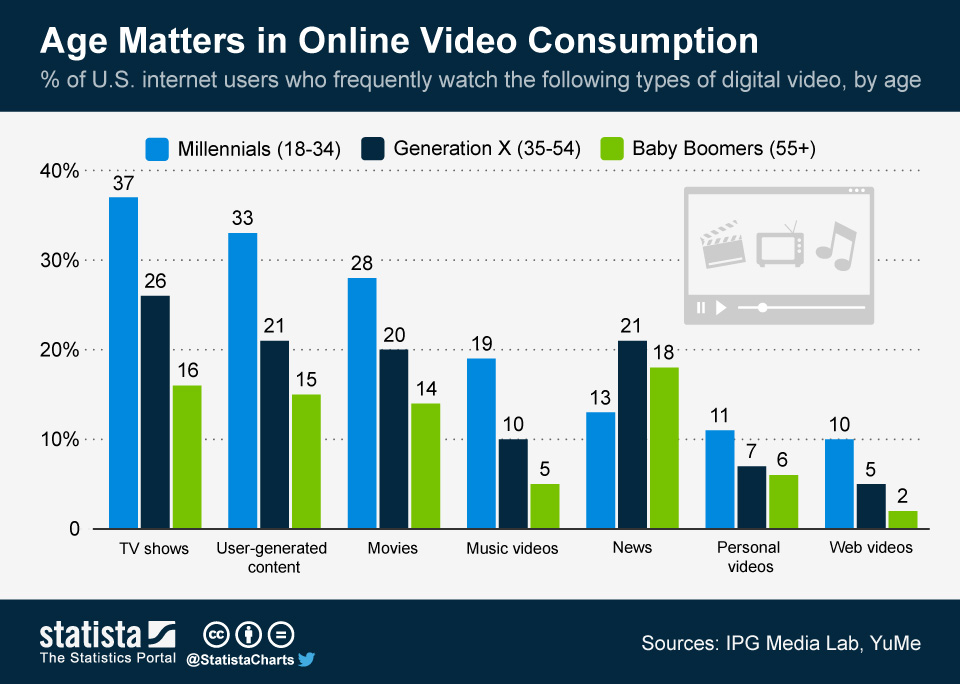 Age matters on online video consumption