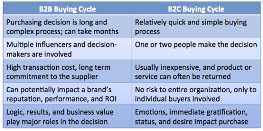 How to influence B2B marketing decisions with emotions