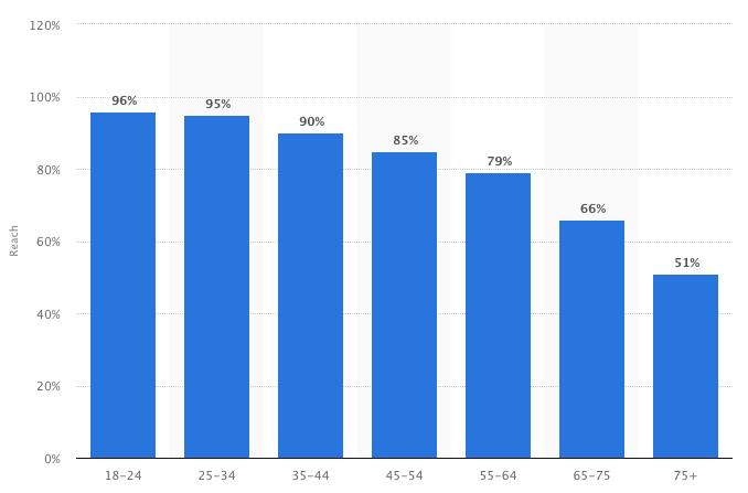 YouTube statistics 2019