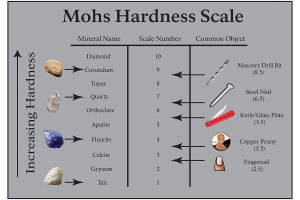 Gemstone Moh's Hardness Scale
