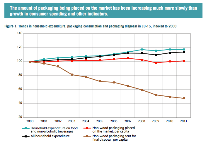 Graph showing that while household consumption remained steady or rose slightly, a little less packaging was placed on the market, and significantly less went to landfill, between 2000 and 2011.