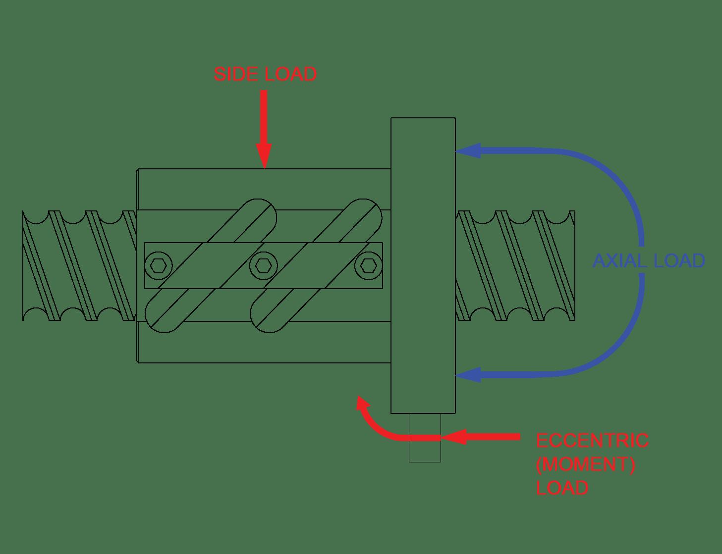 Standard Ball Screws