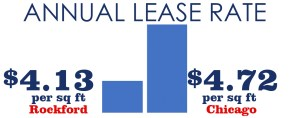 Annual Lease Rate Industrial Space Graph - Rockford MSA - Chicago MSA