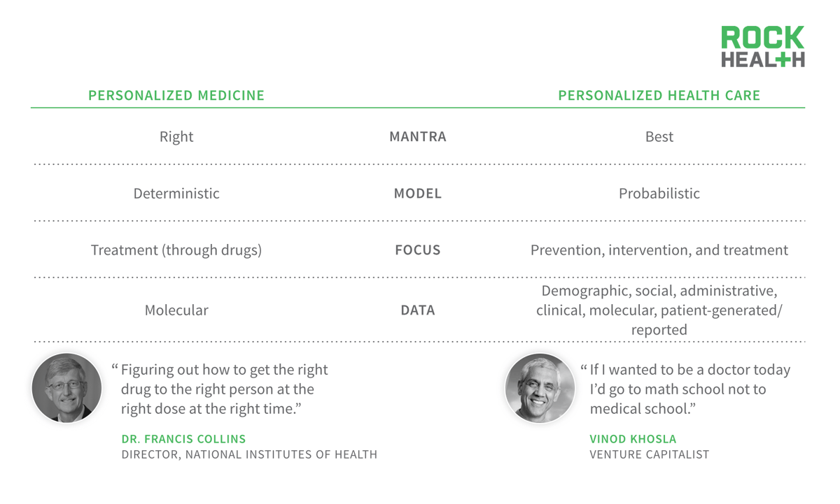 The Future of Personalized Healthcare: Predictive